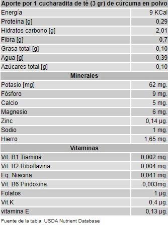propiedades de la cúrcuma