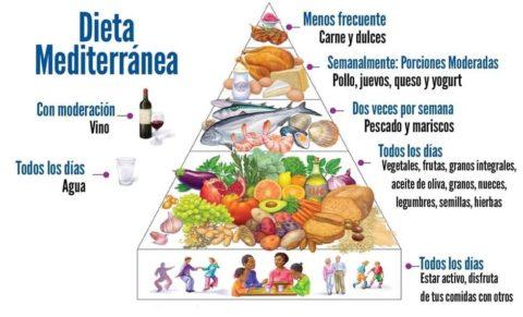 Beneficios de la dieta mediterranea