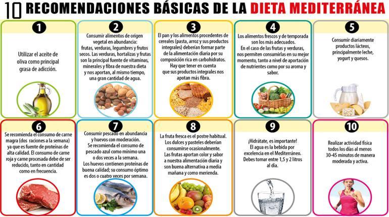 dieta mediterránea recomencaciones