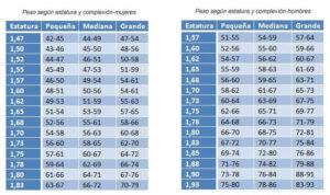 peso-ideal-hombres-y-hombres-tabla